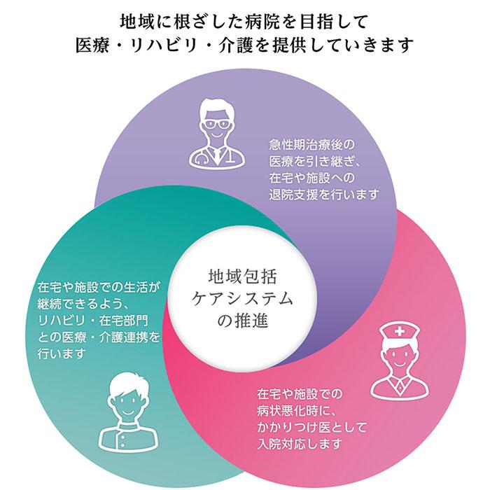 地域に根差した病院を目指して医療・リハビリ・介護を提供していきます。